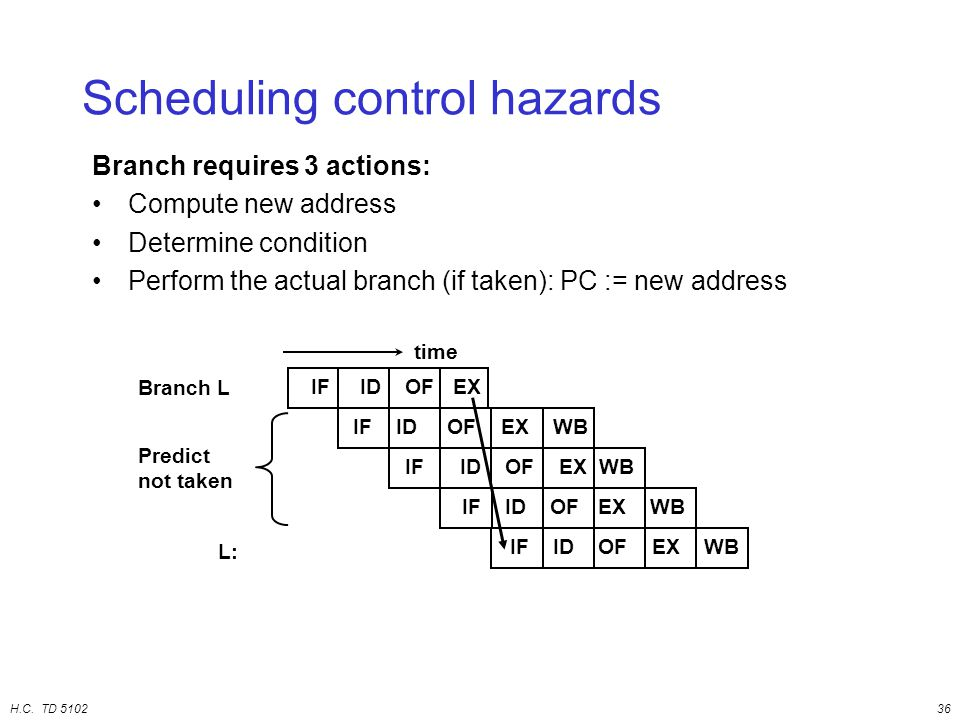 H.C. TD 510236 Scheduling control hazards Branch requires 3 actions: Compute new address Determine condition Perform the actual branch (if taken): PC