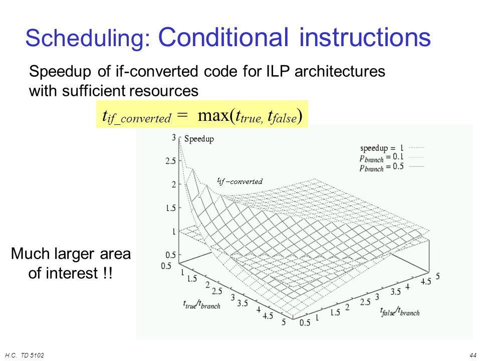 H.C. TD 510244 Scheduling: Conditional instructions Speedup of if-converted code for ILP architectures with sufficient resources Much larger area of i