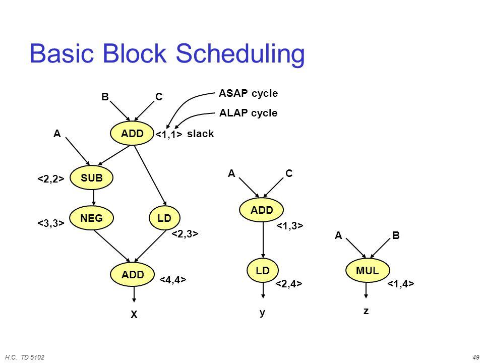 H.C. TD 510249 Basic Block Scheduling ADD LD AC y MUL AB z ADD SUB NEGLD A BC X ASAP cycle ALAP cycle slack