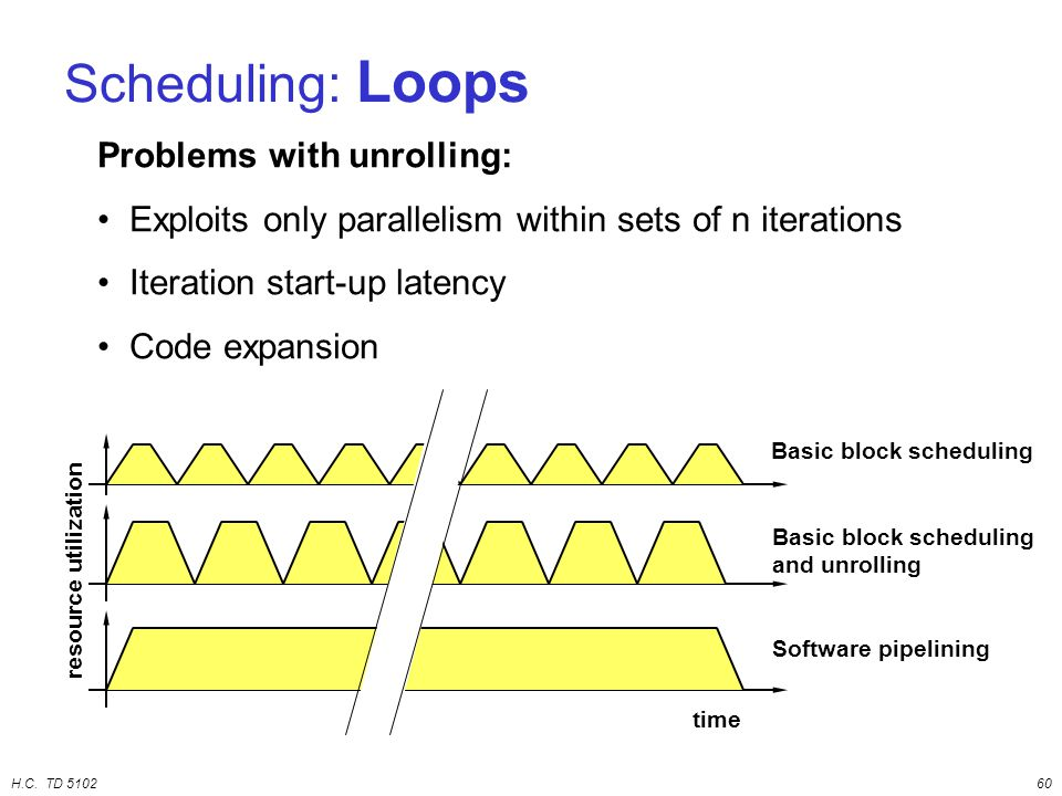 H.C. TD 510260 Scheduling: Loops Problems with unrolling: Exploits only parallelism within sets of n iterations Iteration start-up latency Code expans