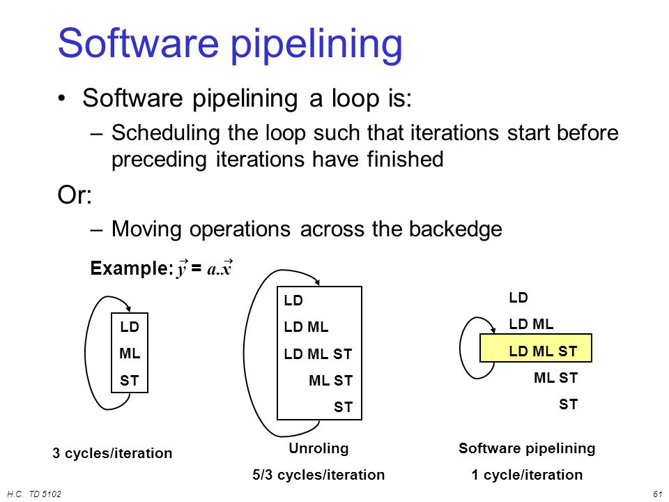 H.C. TD 510261 Software pipelining Software pipelining a loop is: –Scheduling the loop such that iterations start before preceding iterations have fin