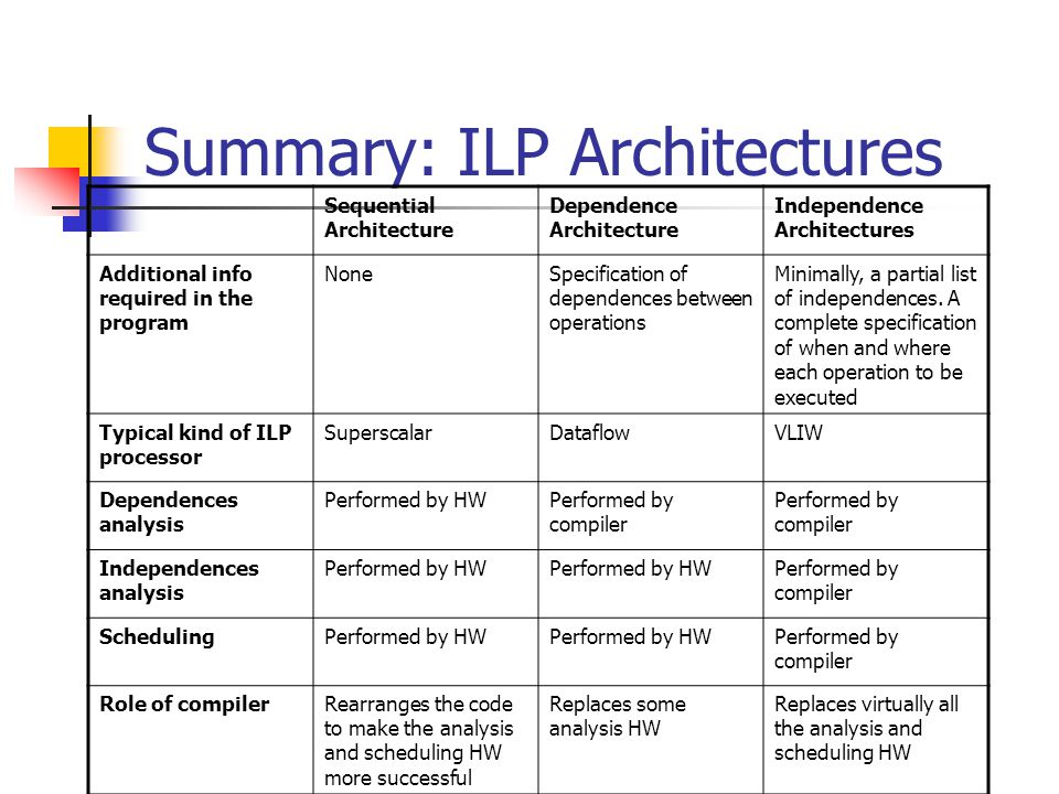 Summary: ILP Architectures Sequential Architecture Dependence Architecture Independence Architectures Additional info required in the program NoneSpec