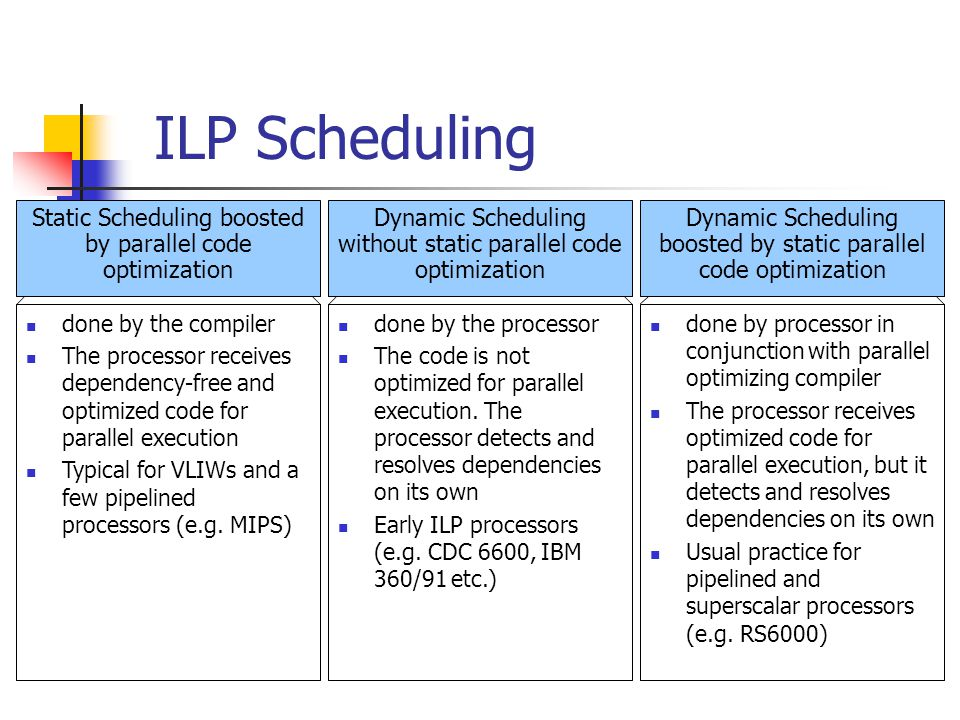 ILP Scheduling Static Scheduling boosted by parallel code optimization done by the compiler The processor receives dependency-free and optimized code