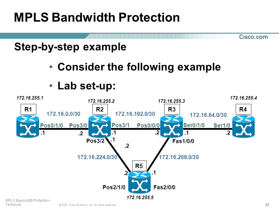 25 © 2002, Cisco Systems, Inc. All rights reserved. MPLS Bandwidth Protection - Technical Consider the following example Lab set-up: 172.16.255.5 R1 1