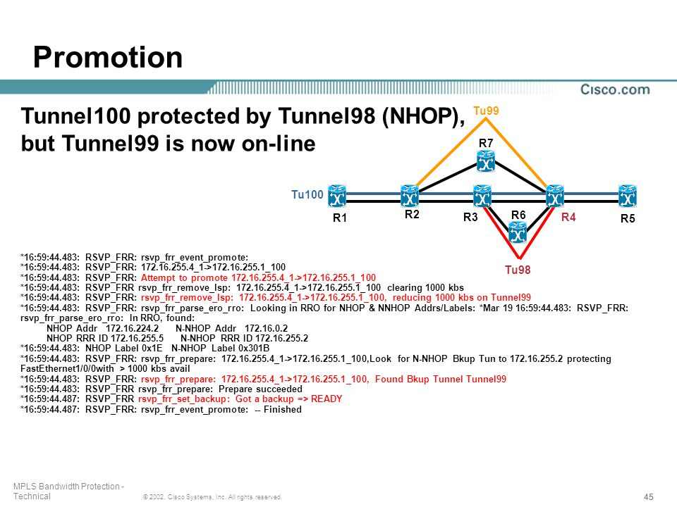 45 © 2002, Cisco Systems, Inc. All rights reserved. MPLS Bandwidth Protection - Technical Tunnel100 protected by Tunnel98 (NHOP), but Tunnel99 is now