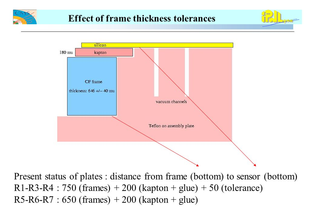 Effect of frame thickness tolerances Measured graphite thickness : 740 mu to 800 mu mean 770 mu (plus peak above 800mu) Measured Kapton thickness : 160 to 220 mu mean 190 mu Measured thickness at the glue pocket : 750 mu to 860 mu mean 820 mu R1-R3-R4 : 970 (mean pocket) compared to 1000 (plate) with 940 min 1000 max Space between sensor and kapton top at 30 mean 60 max 0 min R5-R6-R7 : 820 (mean pocket) compared to 850 (plate) with 750 min 860 max Space between sensor and kapton top at 30 mean 100 max -10 (leak) Measurement : we can slide a 100 mu foil in between the legs and the sensors for R3 and R6 Conclusion : - Similar situations for all plates we don't modify them before further investigation : - try to increase thickness of small geometry frames (simulated with calibrated spacers up to apparition of leaks below sensors.