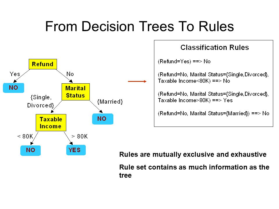 Building Classification Rules Direct Method: Extract rules directly from data e.g.: RIPPER (JRIP in WEKA), CN2, Holte's 1R Indirect Method: Extract rules from other classification models (e.g.