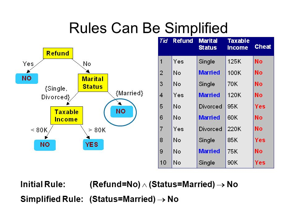 Rules Can Be Simplified Initial Rule: (Refund=No)  (Status=Married)  No Simplified Rule: (Status=Married)  No