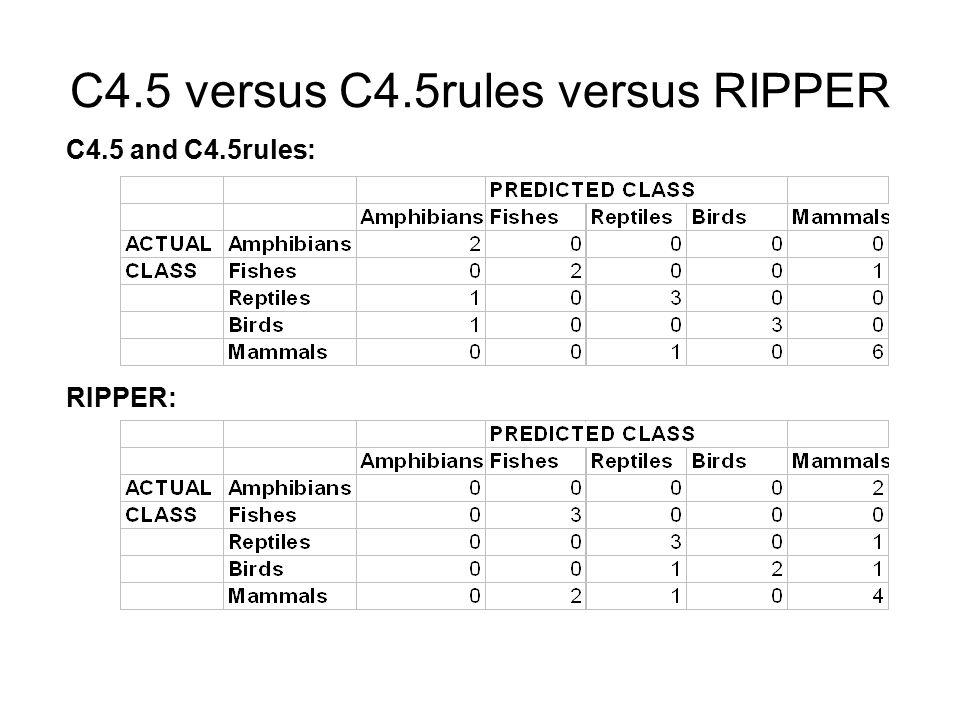 C4.5 versus C4.5rules versus RIPPER C4.5 and C4.5rules: RIPPER: