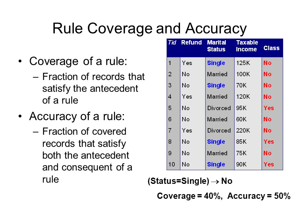 Rule Evaluation Metrics: –Accuracy –Laplace –M-estimate n : Number of instances covered by rule n c : Number of instances predicted by rule k : Number of classes p : Prior probability