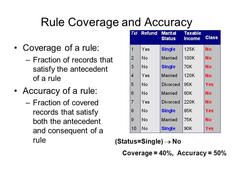 How does Rule-based Classifier Work.