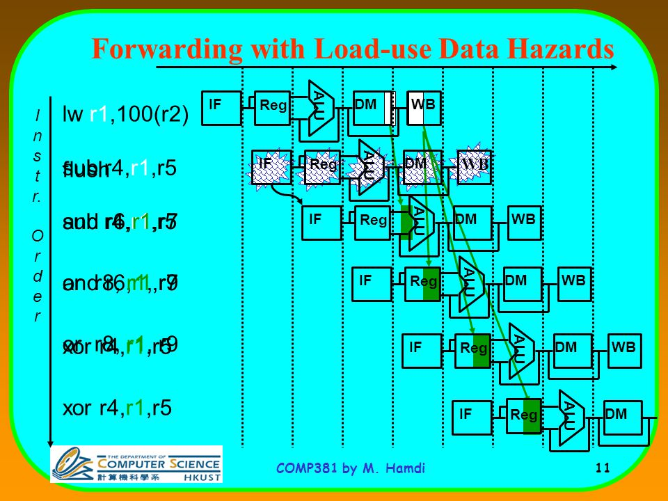 COMP381 by M. Hamdi 11 flush Forwarding with Load-use Data Hazards I n s t r.
