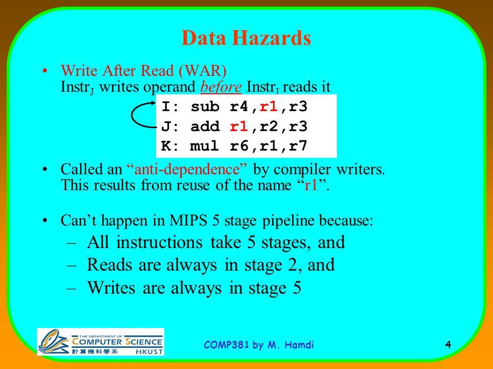 COMP381 by M.Hamdi 5 Write After Write (WAW) Instr J writes operand before Instr I writes it.