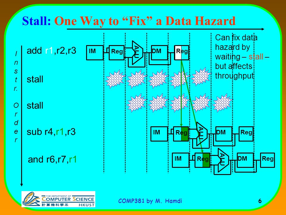 COMP381 by M. Hamdi 6 stall Stall: One Way to Fix a Data Hazard I n s t r.