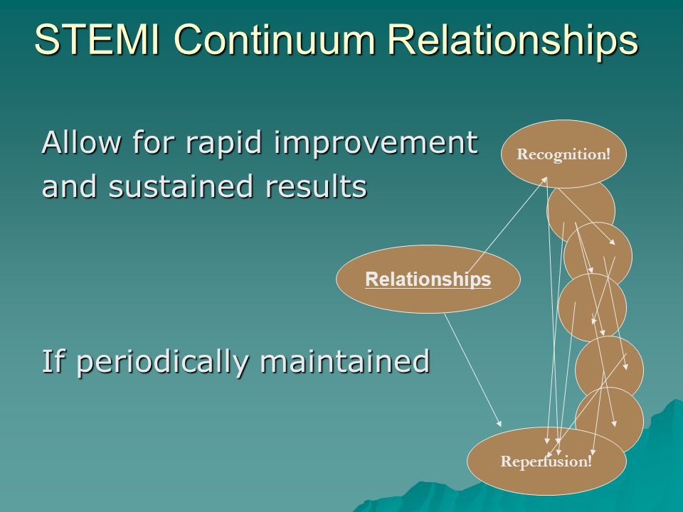 STEMI Continuum Relationships Allow for rapid improvement and sustained results If periodically maintained Reperfusion! Recognition! Relationships