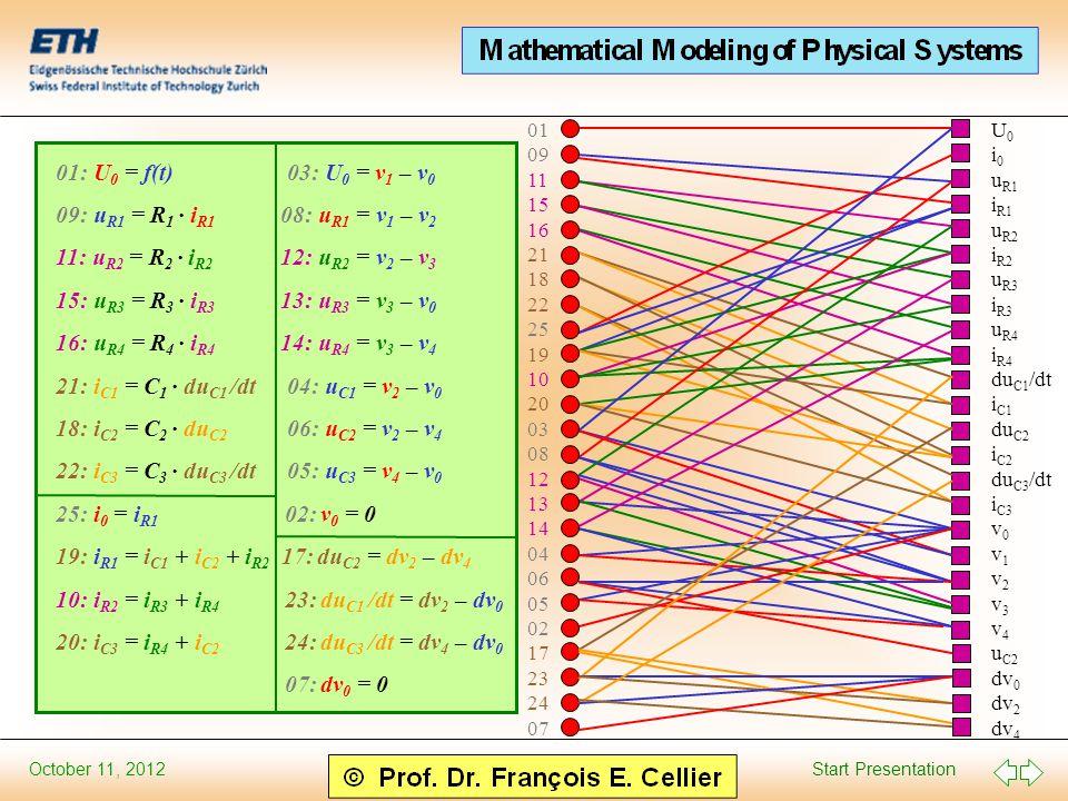 Start Presentation October 11, 2012 01: U 0 = f(t) 03: U 0 = v 1 – v 0 09: u R1 = R 1 · i R1 08: u R1 = v 1 – v 2 11: u R2 = R 2 · i R2 12: u R2 = v 2 – v 3 15: u R3 = R 3 · i R3 13: u R3 = v 3 – v 0 16: u R4 = R 4 · i R4 14: u R4 = v 3 – v 4 21: i C1 = C 1 · du C1 /dt 04: u C1 = v 2 – v 0 18: i C2 = C 2 · du C2 06: u C2 = v 2 – v 4 22: i C3 = C 3 · du C3 /dt 05: u C3 = v 4 – v 0 25: i 0 = i R1 02: v 0 = 0 19: i R1 = i C1 + i C2 + i R2 17: du C2 = dv 2 – dv 4 10: i R2 = i R3 + i R4 23: du C1 /dt = dv 2 – dv 0 20: i C3 = i R4 + i C2 24: du C3 /dt = dv 4 – dv 0 07: dv 0 = 0 U 0 i 0 u R1 i R1 u R2 i R2 u R3 i R3 u R4 i R4 du C1 /dt i C1 du C2 i C2 du C3 /dt i C3 v 0 v 1 v 2 v 3 v 4 u C2 dv 0 dv 2 dv 4 01 09 11 15 16 21 18 22 25 19 10 20 03 08 12 13 14 04 06 05 02 17 23 24 07