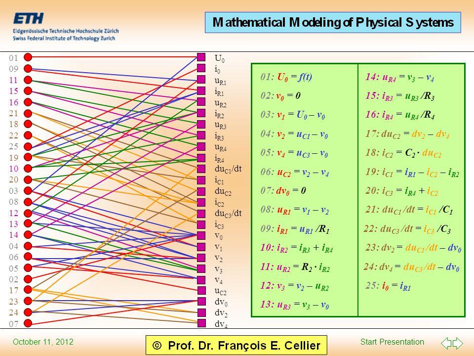 Start Presentation October 11, 2012 U 0 i 0 u R1 i R1 u R2 i R2 u R3 i R3 u R4 i R4 du C1 /dt i C1 du C2 i C2 du C3 /dt i C3 v 0 v 1 v 2 v 3 v 4 u C2 dv 0 dv 2 dv 4 01 09 11 15 16 21 18 22 25 19 10 20 03 08 12 13 14 04 06 05 02 17 23 24 07 01: U 0 = f(t) 14: u R4 = v 3 – v 4 02: v 0 = 0 15: i R3 = u R3 /R 3 03: v 1 = U 0 – v 0 16: i R4 = u R4 /R 4 04: v 2 = u C1 – v 0 17: du C2 = dv 2 – dv 4 05: v 4 = u C3 – v 0 18: i C2 = C 2 · du C2 06: u C2 = v 2 – v 4 19: i C1 = i R1 – i C2 – i R2 07: dv 0 = 0 20: i C3 = i R4 + i C2 08: u R1 = v 1 – v 2 21: du C1 /dt = i C1 /C 1 09: i R1 = u R1 /R 1 22: du C3 /dt = i C3 /C 3 10: i R2 = i R3 + i R4 23: dv 2 = du C1 /dt – dv 0 11: u R2 = R 2 · i R2 24: dv 4 = du C3 /dt – dv 0 12: v 3 = v 2 – u R2 25: i 0 = i R1 13: u R3 = v 3 – v 0