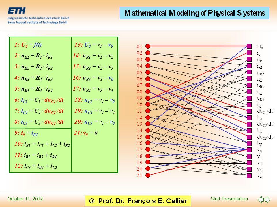 Start Presentation October 11, 2012 1: U 0 = f(t) 13: U 0 = v 1 – v 0 2: u R1 = R 1 · i R1 14: u R1 = v 1 – v 2 3: u R2 = R 2 · i R2 15: u R2 = v 2 – v 3 4: u R3 = R 3 · i R3 16: u R3 = v 3 – v 0 5: u R4 = R 4 · i R4 17: u R4 = v 3 – v 4 6: i C1 = C 1 · du C1 /dt 18: u C1 = v 2 – v 0 7: i C2 = C 2 · du C2 /dt 19: u C2 = v 2 – v 4 8: i C3 = C 3 · du C3 /dt 20: u C3 = v 4 – v 0 9: i 0 = i R1 21: v 0 = 0 10: i R1 = i C1 + i C2 + i R2 11: i R2 = i R3 + i R4 12: i C3 = i R4 + i C2 01 02 03 04 05 06 07 08 09 10 11 12 13 14 15 16 17 18 19 20 21 U 0 i 0 u R1 i R1 u R2 i R2 u R3 i R3 u R4 i R4 du C1 /dt i C1 du C2 /dt i C2 du C3 /dt i C3 v 0 v 1 v 2 v 3 v 4