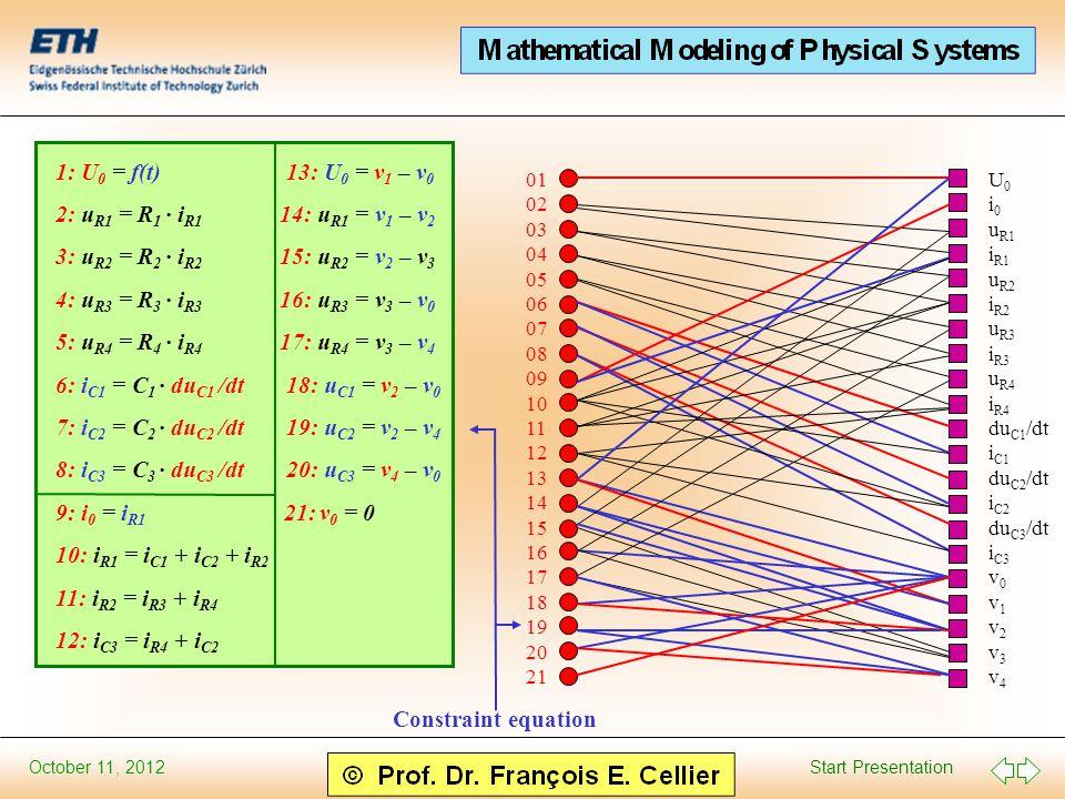 Start Presentation October 11, 2012 1: U 0 = f(t) 13: U 0 = v 1 – v 0 2: u R1 = R 1 · i R1 14: u R1 = v 1 – v 2 3: u R2 = R 2 · i R2 15: u R2 = v 2 – v 3 4: u R3 = R 3 · i R3 16: u R3 = v 3 – v 0 5: u R4 = R 4 · i R4 17: u R4 = v 3 – v 4 6: i C1 = C 1 · du C1 /dt 18: u C1 = v 2 – v 0 7: i C2 = C 2 · du C2 /dt 19: u C2 = v 2 – v 4 8: i C3 = C 3 · du C3 /dt 20: u C3 = v 4 – v 0 9: i 0 = i R1 21: v 0 = 0 10: i R1 = i C1 + i C2 + i R2 11: i R2 = i R3 + i R4 12: i C3 = i R4 + i C2 01 02 03 04 05 06 07 08 09 10 11 12 13 14 15 16 17 18 19 20 21 U 0 i 0 u R1 i R1 u R2 i R2 u R3 i R3 u R4 i R4 du C1 /dt i C1 du C2 /dt i C2 du C3 /dt i C3 v 0 v 1 v 2 v 3 v 4 Constraint equation