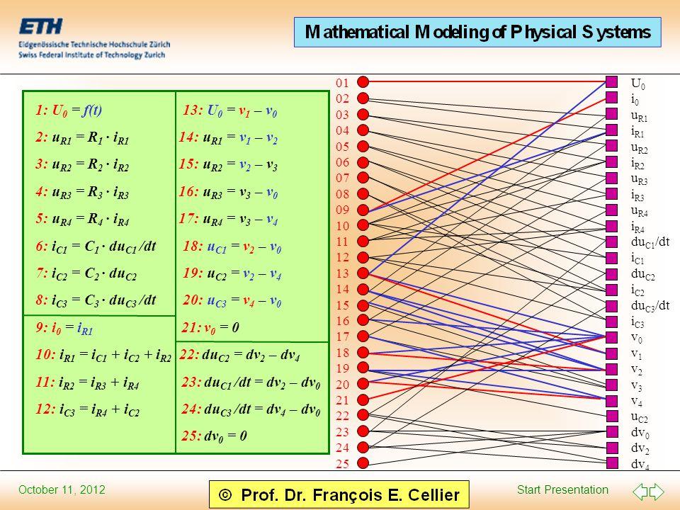 Start Presentation October 11, 2012 1: U 0 = f(t) 13: U 0 = v 1 – v 0 2: u R1 = R 1 · i R1 14: u R1 = v 1 – v 2 3: u R2 = R 2 · i R2 15: u R2 = v 2 – v 3 4: u R3 = R 3 · i R3 16: u R3 = v 3 – v 0 5: u R4 = R 4 · i R4 17: u R4 = v 3 – v 4 6: i C1 = C 1 · du C1 /dt 18: u C1 = v 2 – v 0 7: i C2 = C 2 · du C2 19: u C2 = v 2 – v 4 8: i C3 = C 3 · du C3 /dt 20: u C3 = v 4 – v 0 9: i 0 = i R1 21: v 0 = 0 10: i R1 = i C1 + i C2 + i R2 22: du C2 = dv 2 – dv 4 11: i R2 = i R3 + i R4 23: du C1 /dt = dv 2 – dv 0 12: i C3 = i R4 + i C2 24: du C3 /dt = dv 4 – dv 0 25: dv 0 = 0 01 02 03 04 05 06 07 08 09 10 11 12 13 14 15 16 17 18 19 20 21 22 23 24 25 U 0 i 0 u R1 i R1 u R2 i R2 u R3 i R3 u R4 i R4 du C1 /dt i C1 du C2 i C2 du C3 /dt i C3 v 0 v 1 v 2 v 3 v 4 u C2 dv 0 dv 2 dv 4