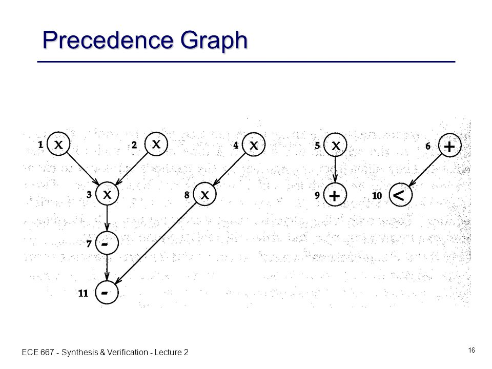 ECE 667 - Synthesis & Verification - Lecture 2 16 Precedence Graph
