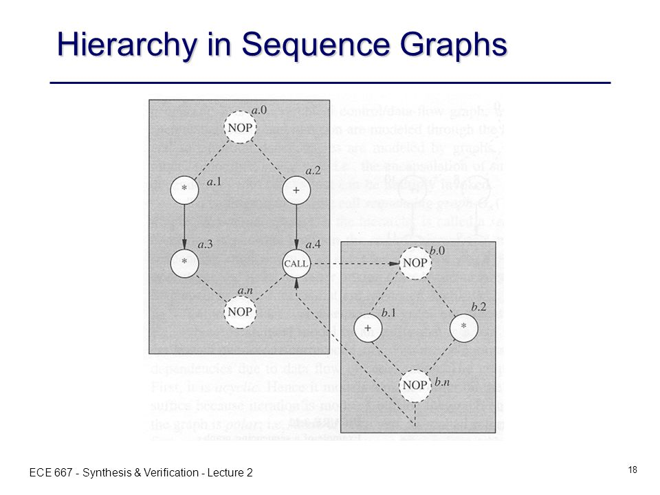 ECE 667 - Synthesis & Verification - Lecture 2 18 Hierarchy in Sequence Graphs