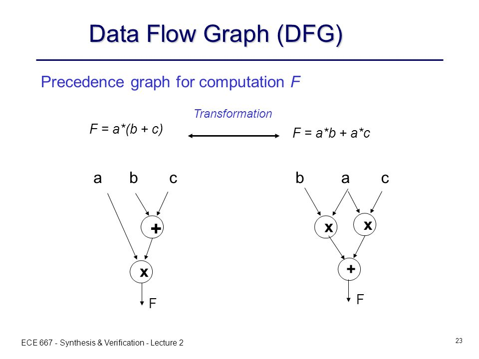 ECE 667 - Synthesis & Verification - Lecture 2 23 x + abc F Data Flow Graph (DFG) Precedence graph for computation F F = a*b + a*c F = a*(b + c) Transformation + x abc x F