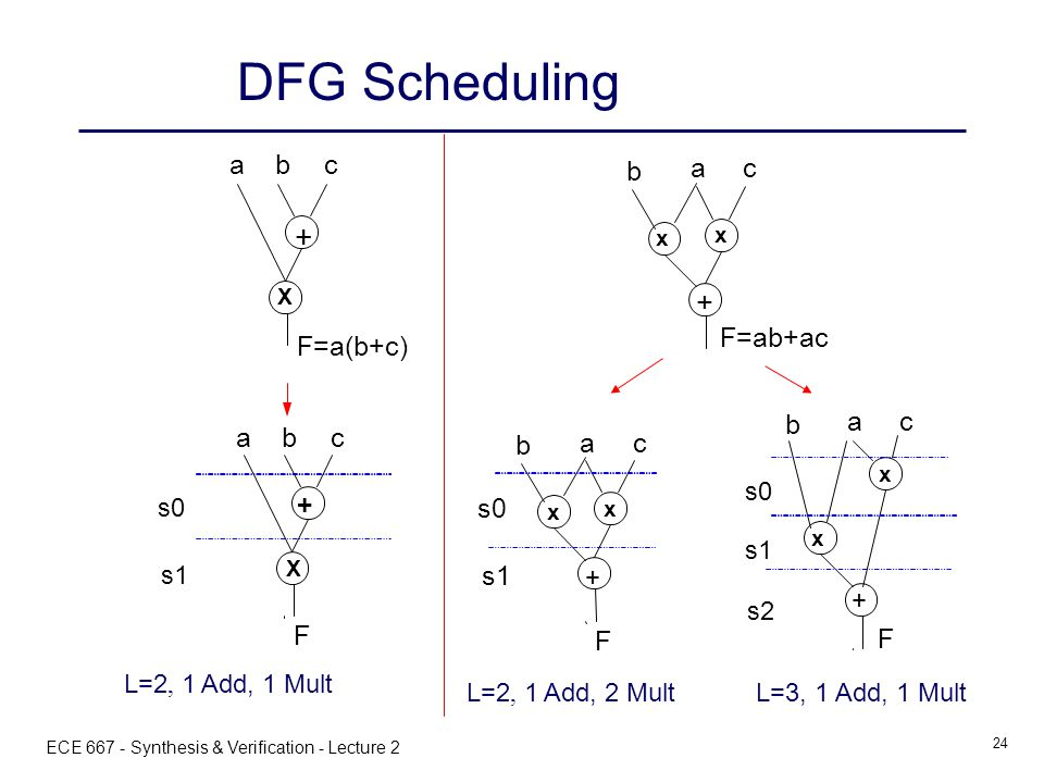 ECE 667 - Synthesis & Verification - Lecture 2 24 + x a b c F=ab+ac x DFG Scheduling X + abc F=a(b+c) X + abc F s0 s1 L=2, 1 Add, 1 Mult + x a b c F x s0 s1 L=2, 1 Add, 2 Mult L=3, 1 Add, 1 Mult + x a b c F x s0 s1 s2