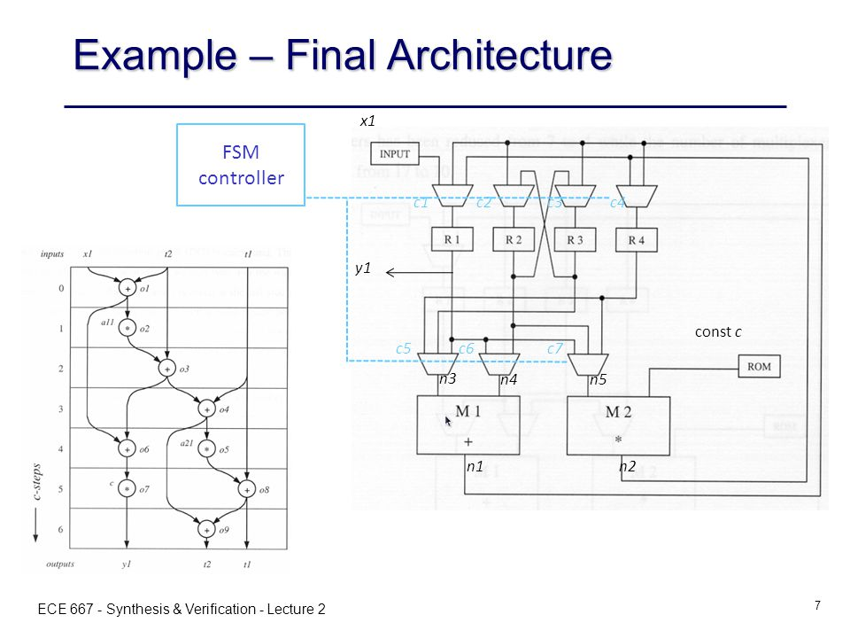 ECE 667 - Synthesis & Verification - Lecture 2 7 c1c2c3c4 c5c6c7 n1n2 n3 n4n5 x1 const c y1 Example – Final Architecture FSM controller