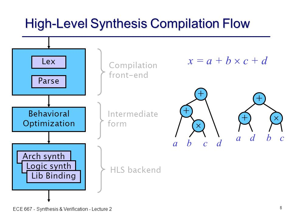 ECE 667 - Synthesis & Verification - Lecture 2 8 High-Level Synthesis Compilation Flow Lex Parse Compilation front-end Behavioral Optimization Intermediate form Arch synth Logic synth Lib Binding HLS backend x = a + b  c + d + +  abcd + +  adbc