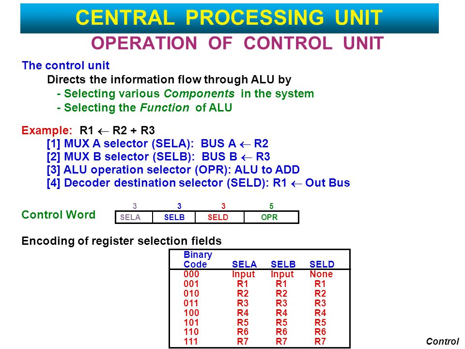 OPERATION OF CONTROL UNIT The control unit Directs the information flow through ALU by - Selecting various Components in the system - Selecting the Function of ALU Example: R1  R2 + R3 [1] MUX A selector (SELA): BUS A  R2 [2] MUX B selector (SELB): BUS B  R3 [3] ALU operation selector (OPR): ALU to ADD [4] Decoder destination selector (SELD): R1  Out Bus Control Word Encoding of register selection fields Control Binary CodeSELASELBSELD 000InputInputNone 001 R1 R1 R1 010 R2 R2 R2 011 R3 R3 R3 100 R4 R4 R4 101 R5 R5 R5 110 R6 R6 R6 111 R7 R7 R7 SELASELBSELDOPR 3335 CENTRAL PROCESSING UNIT