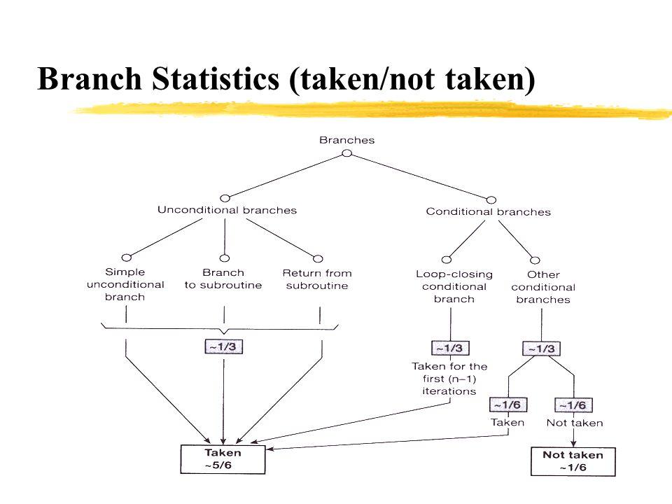 Branch Statistics (taken/not taken)