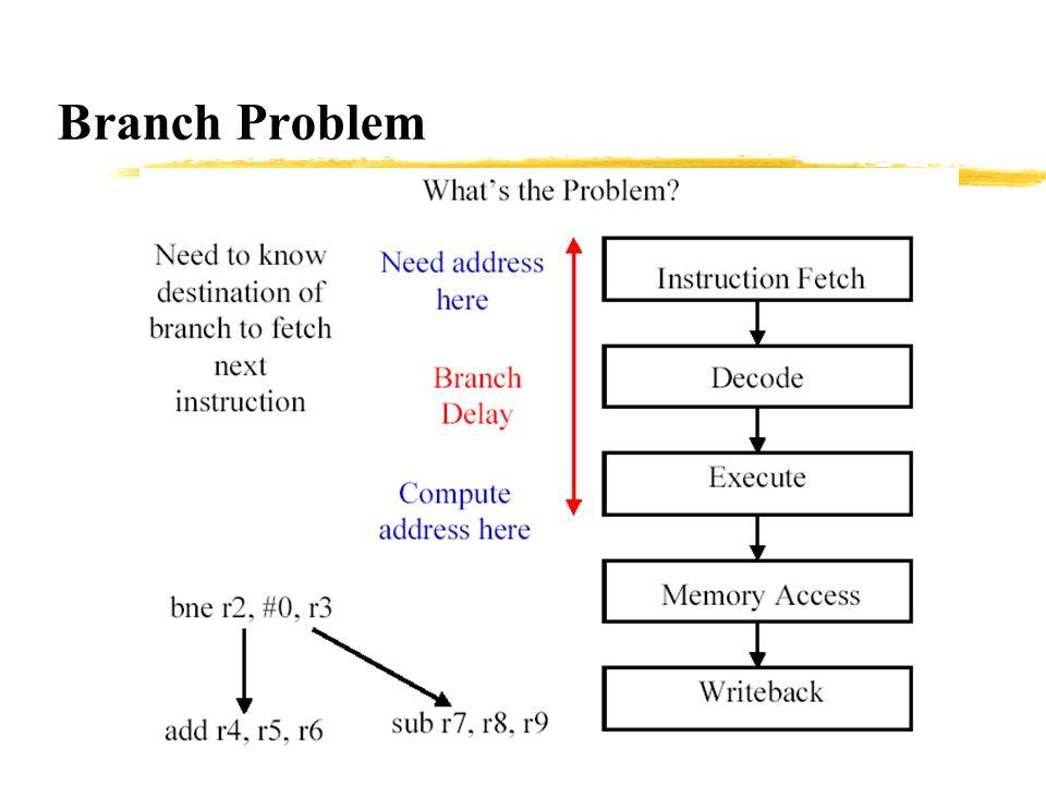 Branch Problem