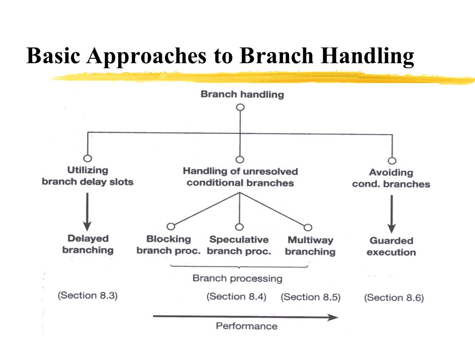 Basic Approaches to Branch Handling