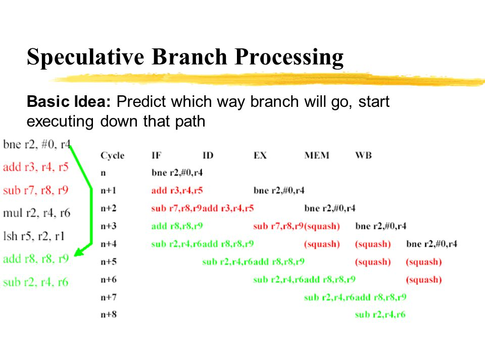 Speculative Branch Processing Basic Idea: Predict which way branch will go, start executing down that path