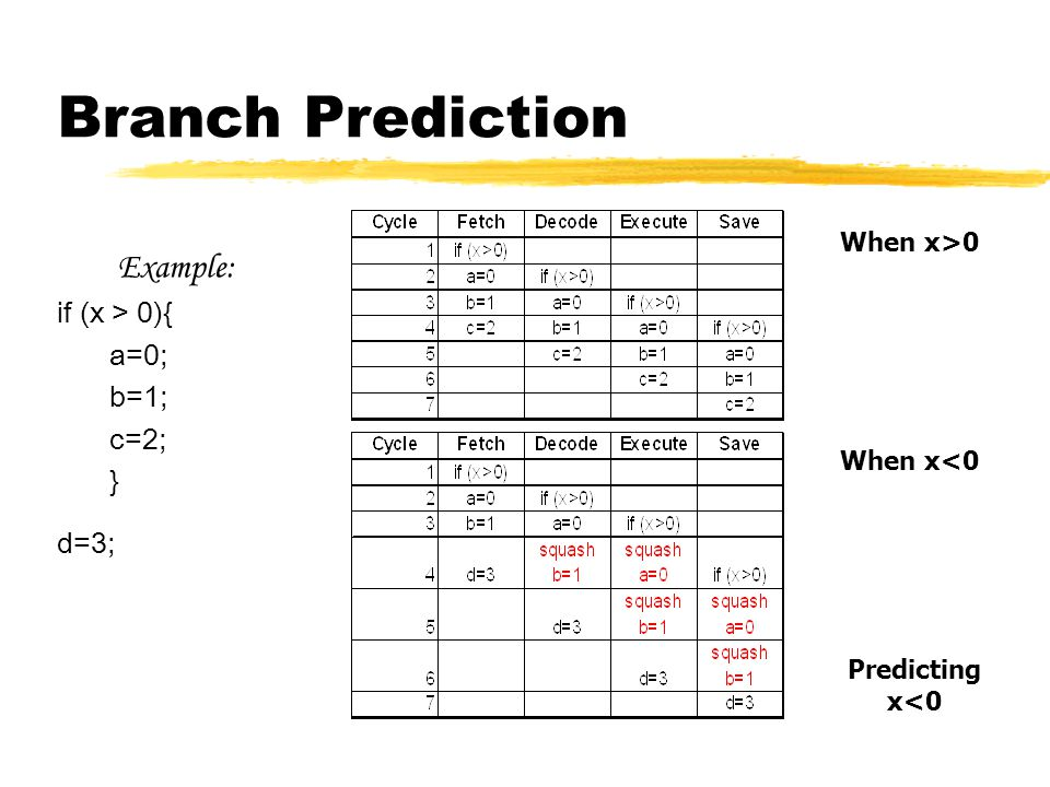 Branch Prediction Example: if (x > 0){ a=0; b=1; c=2; } d=3; When x>0 When x<0 Predicting x<0