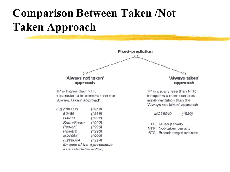 Comparison Between Taken /Not Taken Approach