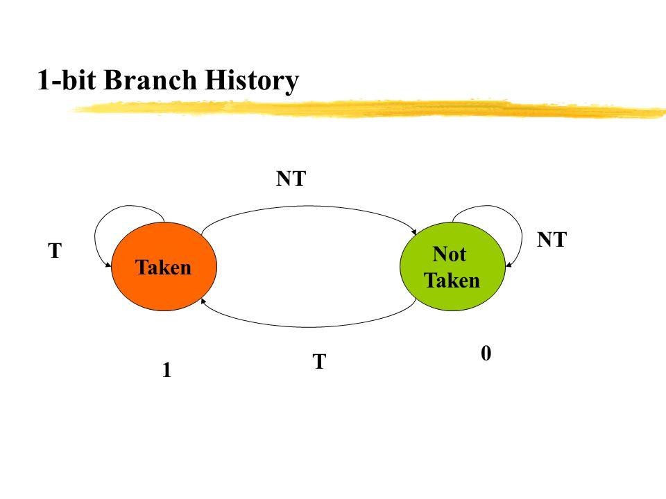 1-bit Branch History Taken Not Taken T T NT 1 0