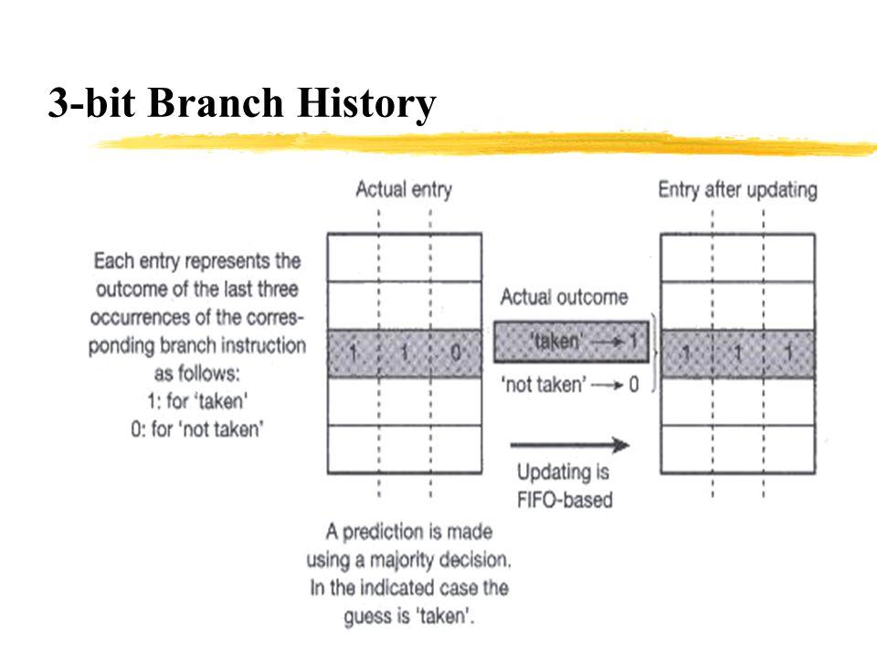 3-bit Branch History