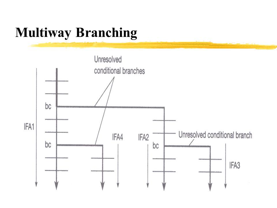Multiway Branching