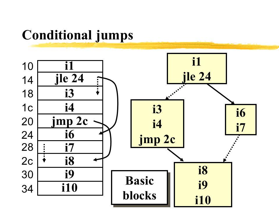 Conditional jumps i1 jle 24 i3 i4 jmp 2c i6 i7 i8 i9 i10 i1 jle 24 i3 i4 jmp 2c i6 i7 i8 i9 i10 Basic blocks 10 14 18 1c 20 24 28 2c 30 34