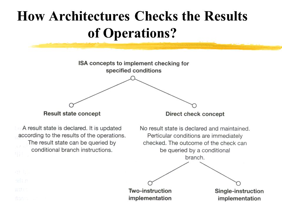 How Architectures Checks the Results of Operations
