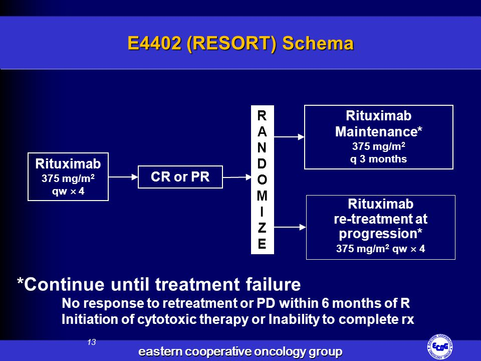 eastern cooperative oncology group 13 E4402 (RESORT) Schema Rituximab re-treatment at progression* 375 mg/m 2 qw  4 RANDOMIZERANDOMIZE Rituximab 375