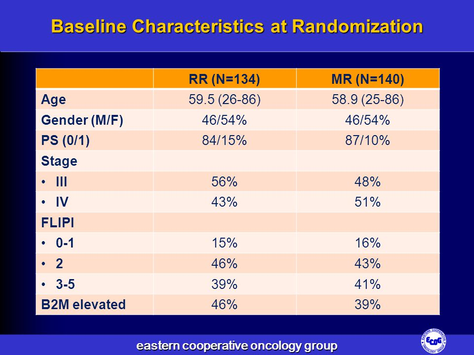 eastern cooperative oncology group Baseline Characteristics at Randomization RR (N=134)MR (N=140) Age59.5 (26-86)58.9 (25-86) Gender (M/F)46/54% PS (0/1)84/15%87/10% Stage III56%48% IV43%51% FLIPI 0-115%16% 246%43% 3-539%41% B2M elevated46%39%