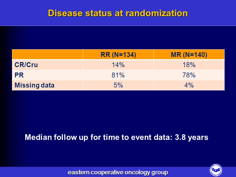 eastern cooperative oncology group Disease status at randomization RR (N=134)MR (N=140) CR/Cru14%18% PR81%78% Missing data5%4% Median follow up for time to event data: 3.8 years