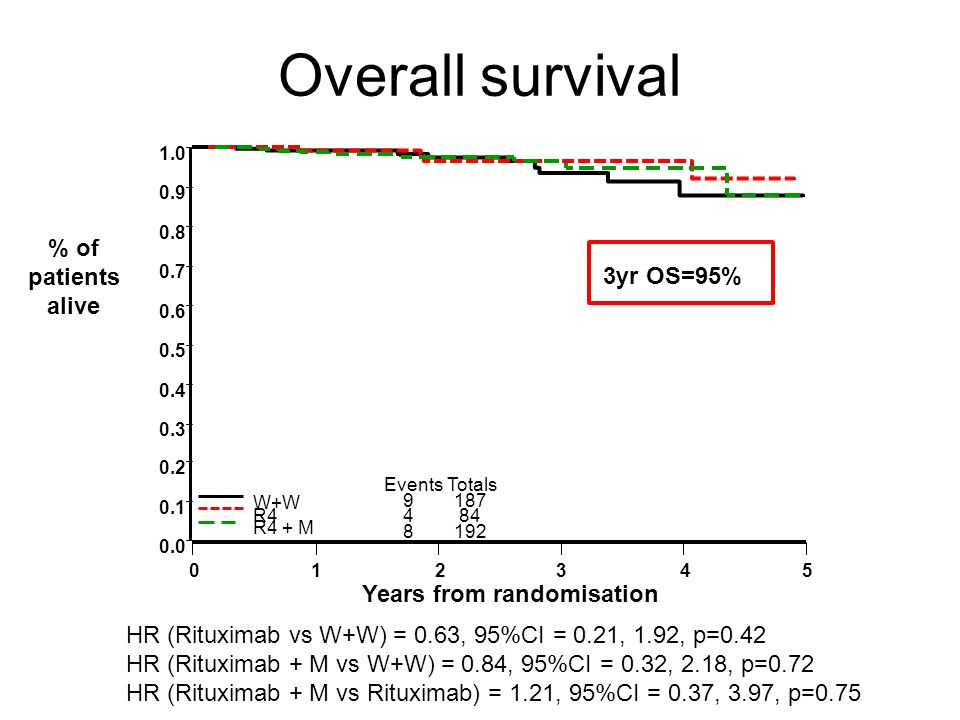 8192 484 9187 EventsTotals W+W R4 R4 + M % of patients alive 0.0 0.1 0.2 0.3 0.4 0.5 0.6 0.7 0.8 0.9 1.0 Years from randomisation 012345 Overall survival 3yr OS=95% HR (Rituximab vs W+W) = 0.63, 95%CI = 0.21, 1.92, p=0.42 HR (Rituximab + M vs W+W) = 0.84, 95%CI = 0.32, 2.18, p=0.72 HR (Rituximab + M vs Rituximab) = 1.21, 95%CI = 0.37, 3.97, p=0.75