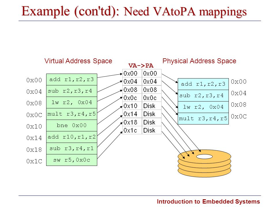 Introduction to Embedded Systems Example (con'td): Need VA­to­PA mappings bne 0x00 add r10,r1,r2 sub r3,r4,r1 sw r5,0x0c 0x00 0x04 0x08 0x0C 0x10 0x14