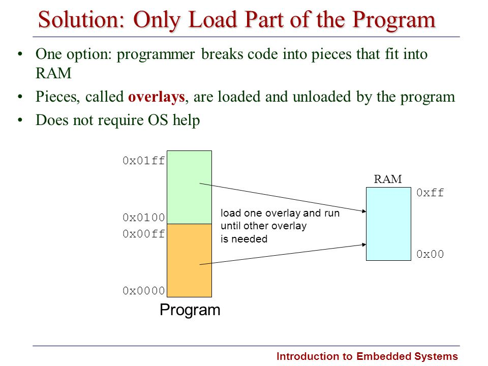 Introduction to Embedded Systems Solution: Only Load Part of the Program One option: programmer breaks code into pieces that fit into RAM Pieces, call