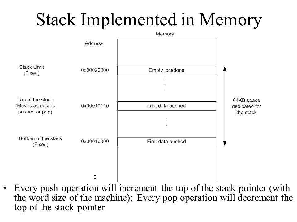 Stack Implemented in Memory Every push operation will increment the top of the stack pointer (with the word size of the machine); Every pop operation will decrement the top of the stack pointer