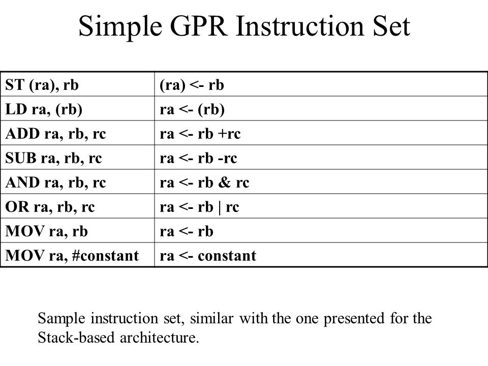 Simple GPR Instruction Set ST (ra), rb(ra) <- rb LD ra, (rb)ra <- (rb) ADD ra, rb, rcra <- rb +rc SUB ra, rb, rcra <- rb -rc AND ra, rb, rcra <- rb & rc OR ra, rb, rcra <- rb | rc MOV ra, rbra <- rb MOV ra, #constantra <- constant Sample instruction set, similar with the one presented for the Stack-based architecture.